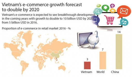 Vietnam's e-commerce growth forecast to double by 2020