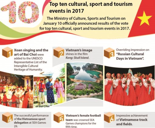 Top ten cultural, sport and tourism events in 2017