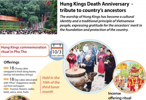 Hung Kings Death Anniversary – tribute to country's ancestors