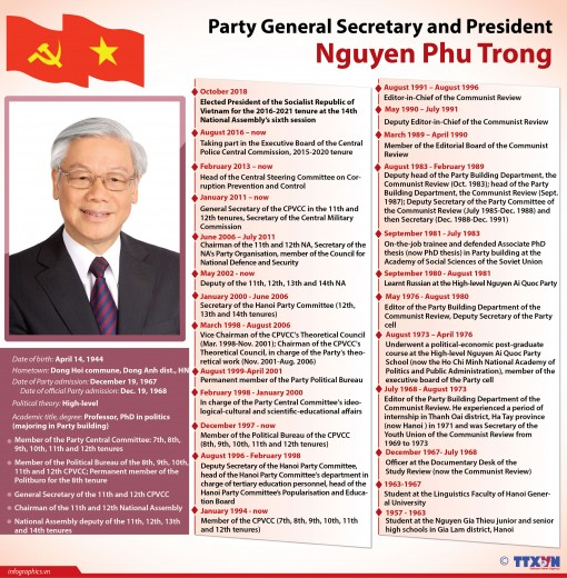 Biography of Party General Secretary and President Nguyen Phu Trong